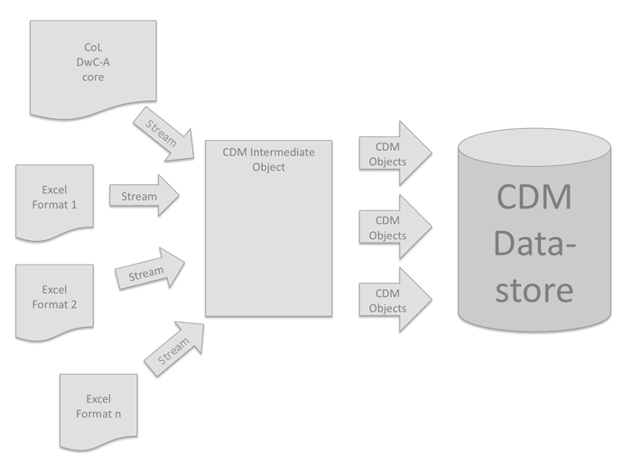 CoL to EDIT pipeline dataflow